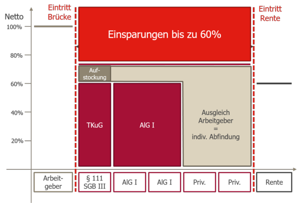 Grafik zur Berechnung des Einkommens beim Eintritt in die Rentenbrücke