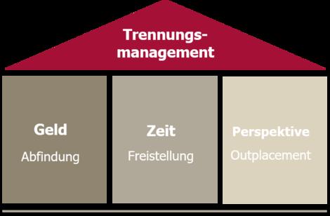 Die drei Säulen des wertschätzenden Trennungsmanagements