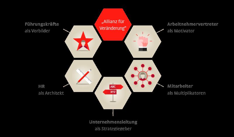 Grafik zur Allianz aus HR, Betriebsrat Führungskräfte, Arbeitnehmern für die Future Workforce