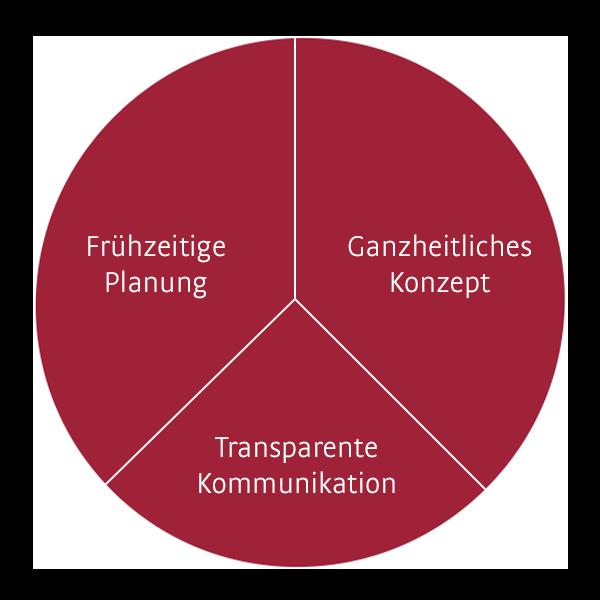Die Grafik zeigt die Faktoren, die für einen erfolgreichen Abbau von Personal wichtig sind.