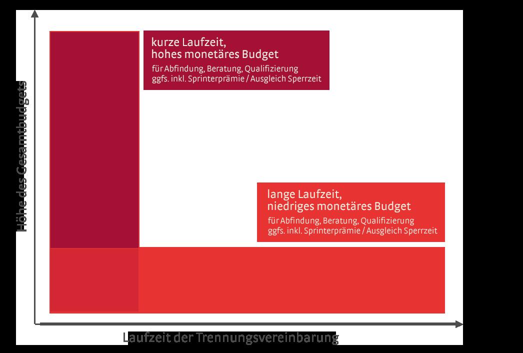 So sichern Betriebsräte faire Ausgleichsmaßnahmen für vom Stellenabbau betroffene Mitarbeiter im Sozialplan.