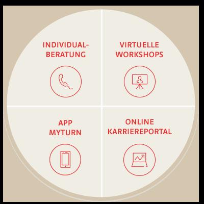 Die Grafik zeigt die vier Bausteine der virtuellen Karriereberatung.