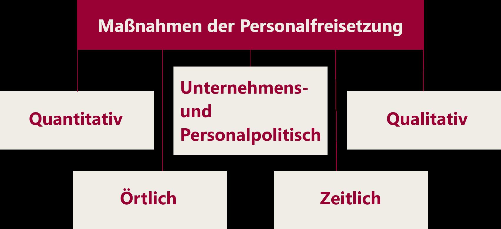 Fünf Kategorien der Personalfreisetzung: quantitativ, qualitativ, örtlich, zeitlich sowie unternehmens- und personalpolitisch.