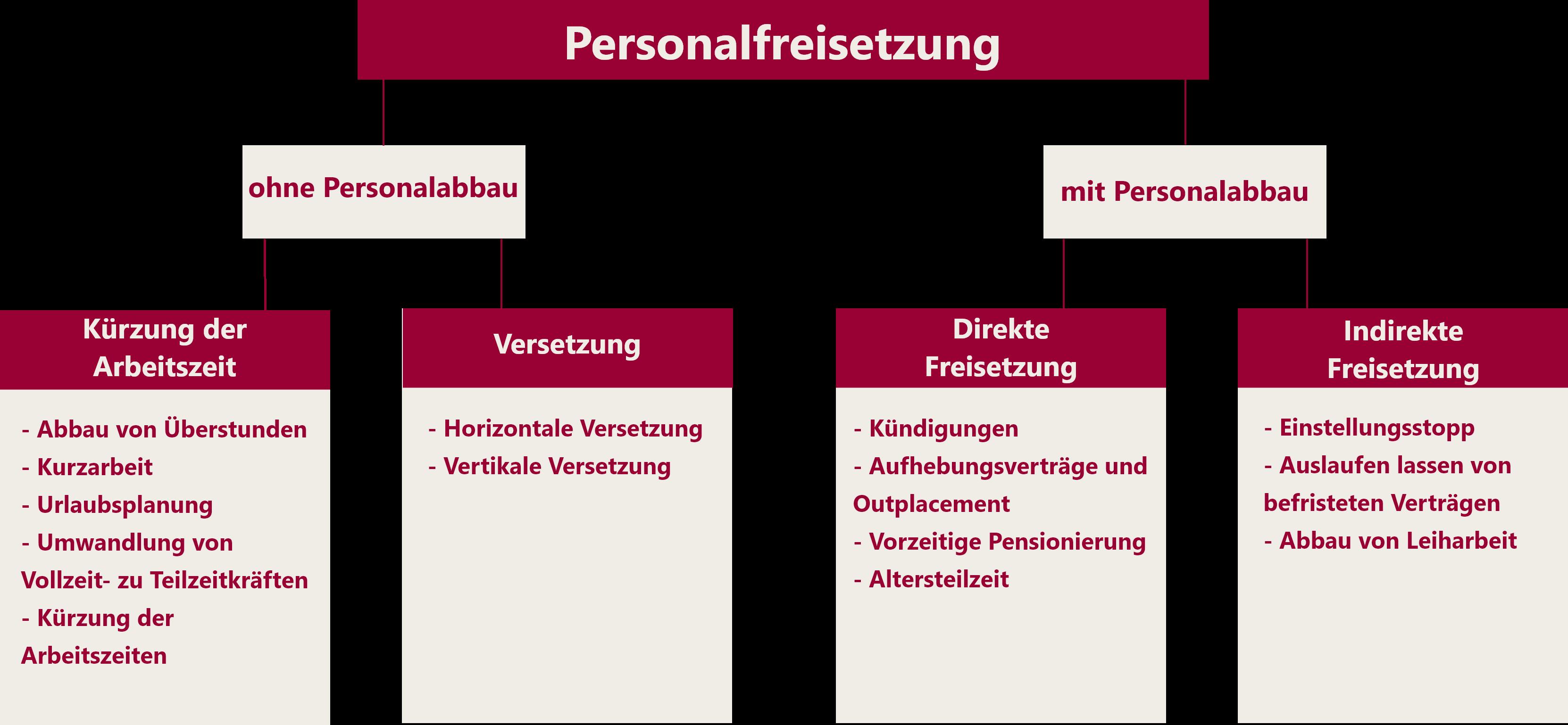 Die Maßnahmen der Personalfreisetzung nach Personalumbau und Personalabbau gegliedert.